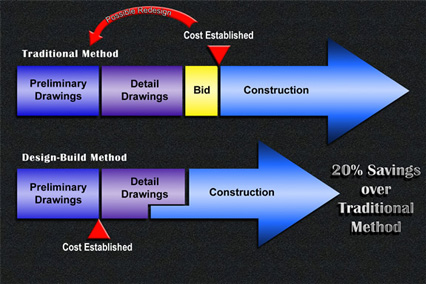 design build project delivery method