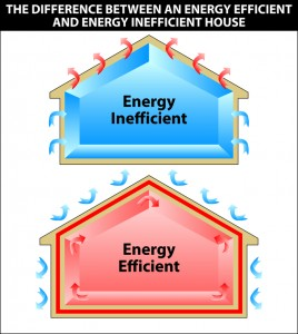 The difference between an energy efficient and energy inefficient house