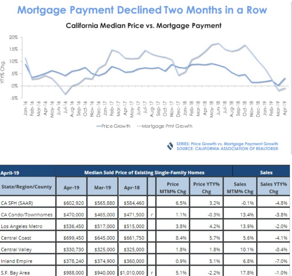 los angeles-mortgage-housing-market-2019